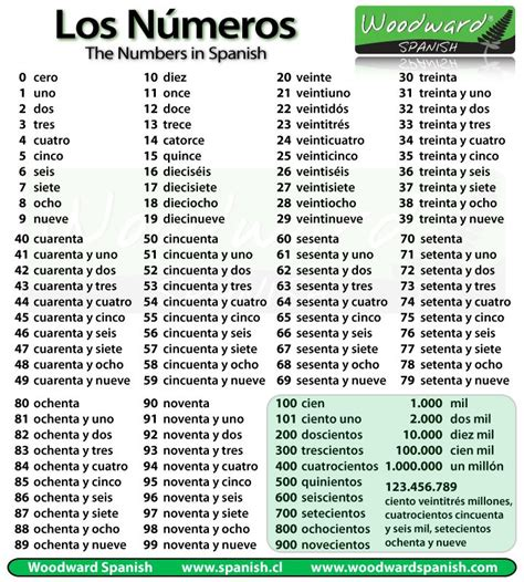 free printable spanish numbers 1 100 search results for number chart 1 100 calendar 2015
