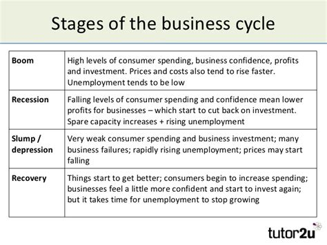 pattern of business cycle the business cycle and economic growth