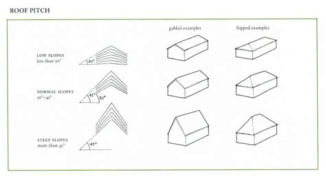 roofing pitch roof standard roof pitch design