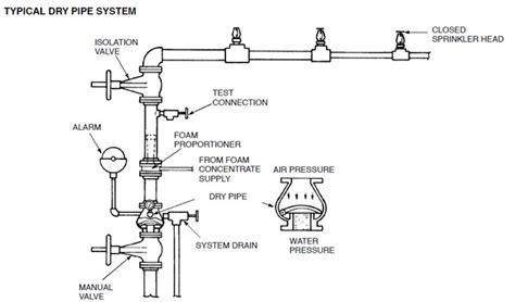pipe sprinkler system diagram technical incontrolfp
