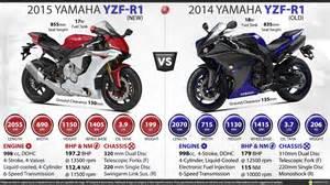 R1 Vs New Yamaha Yzf R1 Vs Yamaha Yzf R1
