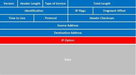 tutorialspoint ipv4 description of ipv4 header fields sgasd x fc2 com
