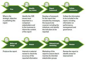 csr plan template an implementation guide for canadian business corporate