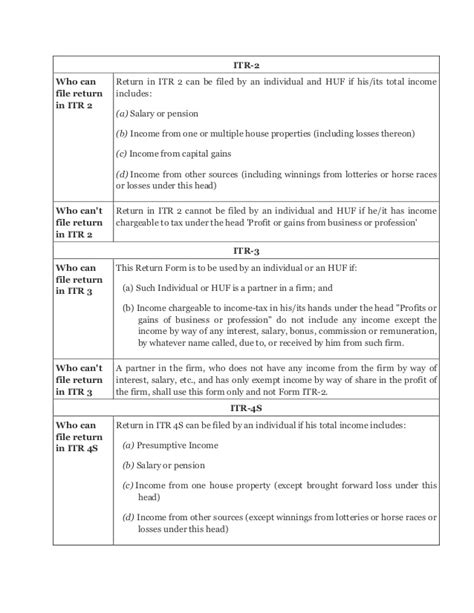 tax relief under section 90 faq on income tax return