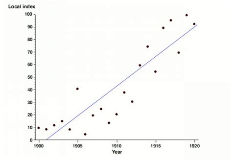 what is a scatter diagram in statistics scatter plot data pictures