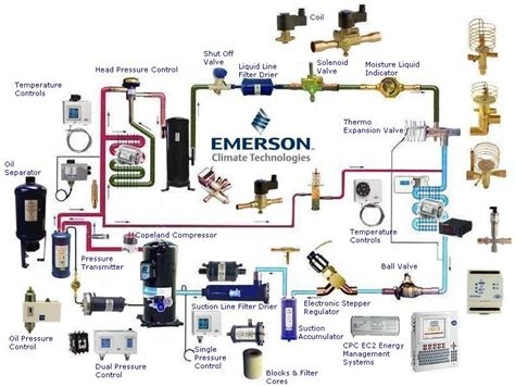 refrigeration refrigeration symbols