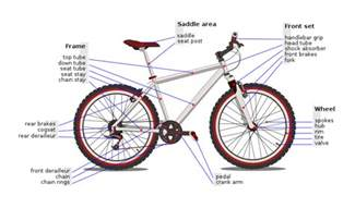 Dirt Bike Tire Exploded Reference Terminology Index A List Of Bike Part Names