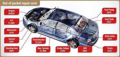 car extended warranty choosing