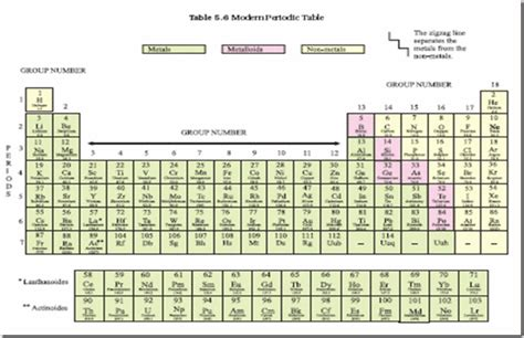Periodic Table Classification by Chemistry X Periodic Classification Of Elements The