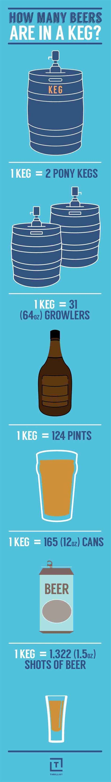 How Many Beers Are in a Keg?   Beer Infographics   Beer