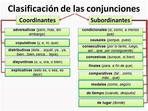 las locuciones en espaol 8476354754 consultas ortogr 225 ficas clasificaci 243 n de las conjunciones