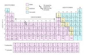 picture of modern periodic table meritnation com