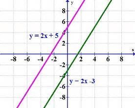 Alternate Interior Angles Postulate Parallel And Perpendicular Lines Mathcaptain Com