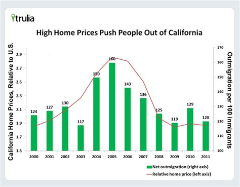 population growth migration and real estate los angeles