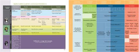 En Que Consiste El Modelo Curricular De Comparaci 243 N Nuevo Modelo Educativo Y El Plan Curricular 2011 Material Educativo