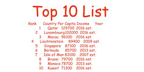top 10 richest countries world by ppp per capita income world wide election news update