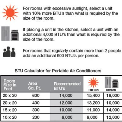 how to calculate btu for room size choosing the right air conditioner size btus at the home depot at the home depot