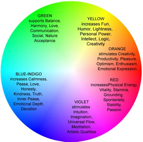 colors of aura your bio data analysis graphs and meters