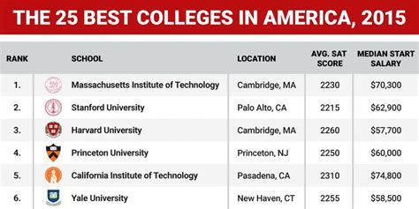best us universities best colleges in america 2015 graphic business insider