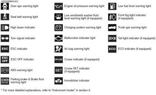 Kia Sorento Warning Lights Indicator Symbols On The Instrument Cluster Introduction