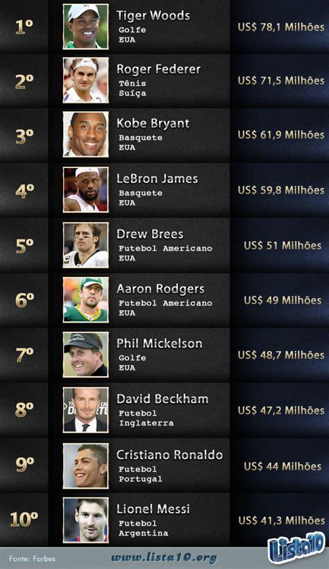 os 20 desportistas mais bem pagos do mundo online24 os 10 atletas mais bem pagos do mundo 2013