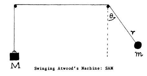 swinging atwood machine slinger van atwood wikipedia