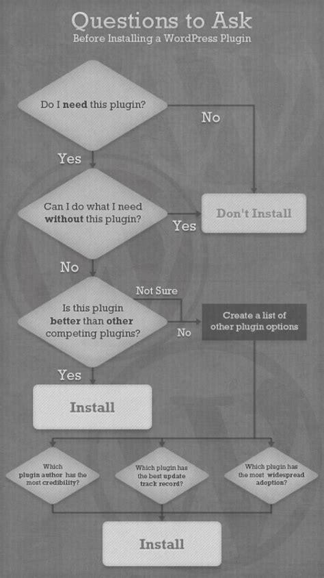 Posez-vous ces questions avant d'installer un plugin sur