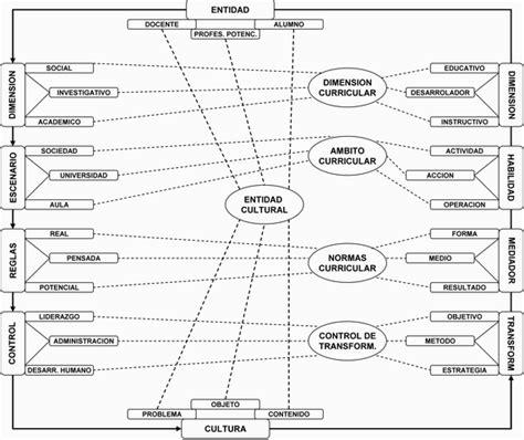 Modelo Curricular Holistico Wallalaf Modelos De Curriculum