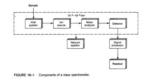 mass spectrometer block diagram ms0d13 1