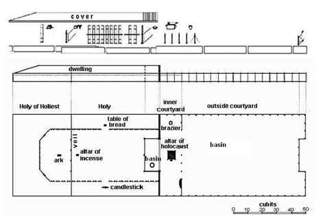 tabernacle floor plan constructional plans of the tabernacle