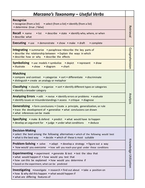 robert marzano lesson plan template marzano taxonomy and useful verbs taxonomie