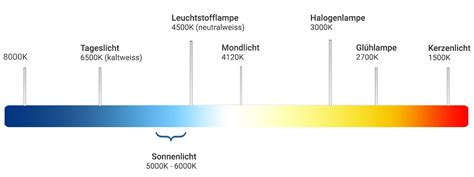 Kelvin Licht by Kelvin Lumen Fachbegriffe Erkl 228 Rt Interior