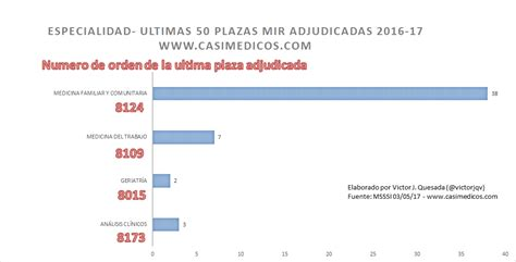 mir 2016 numero plazas ultimas 50 plazas adjudicadas del mir 2016 2017 casimedicos