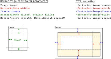 layout x css javafx blog