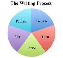 Writing A Process Essay by The Writing Process