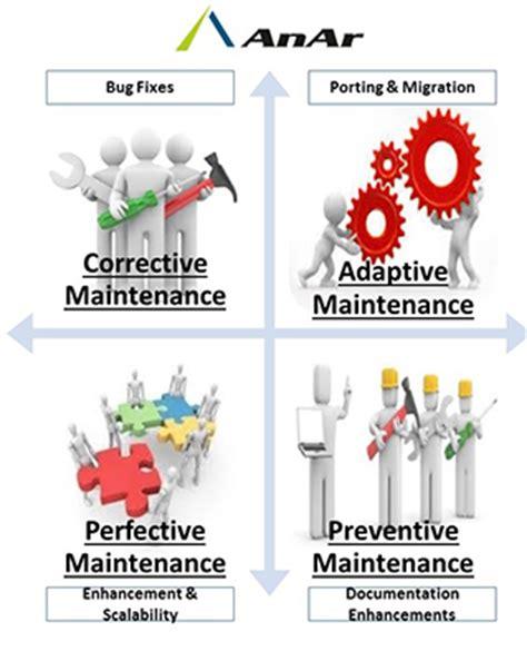 best maintenance software types of software maintenance anar solutions pvt ltd