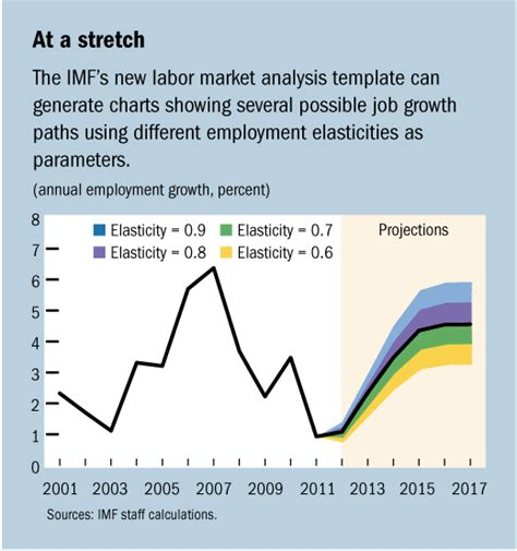labour market analysis report template imf survey imf develops new template for labor market