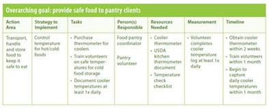 develop your action plan safe and healthy food pantries
