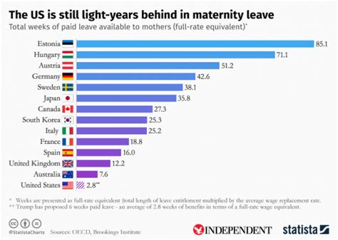 How Long Is The Maternity Leave In The Philippines | paid maternity leave us is still one of the worst