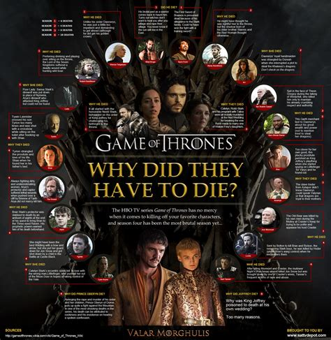 why she has to die books the of thrones diet