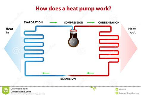 how does a heat work stock photo image 33439510