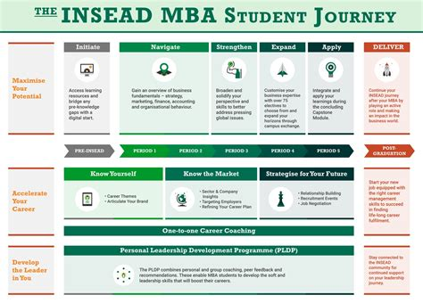 Leadership Development Program Mba by Insead Enhances Its Mba Programme Curriculum Insead
