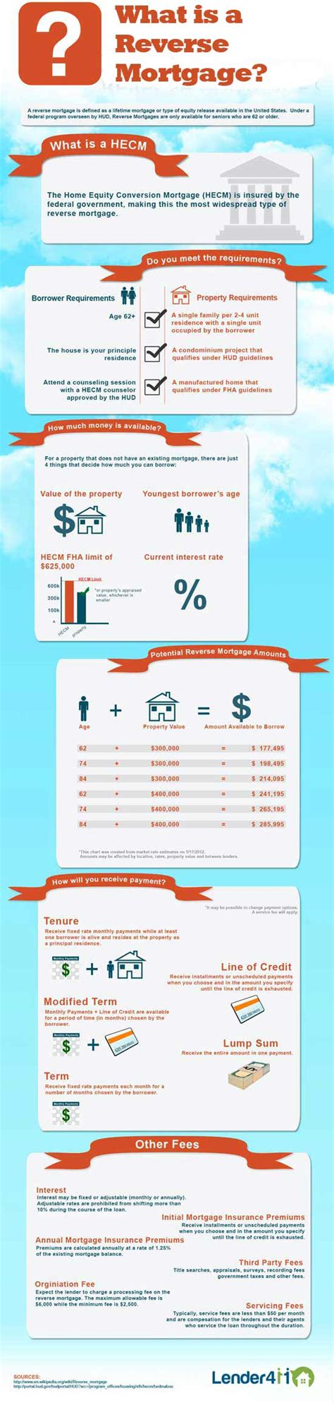 Mortgage Search By Address Infographic Mortgage Lender411