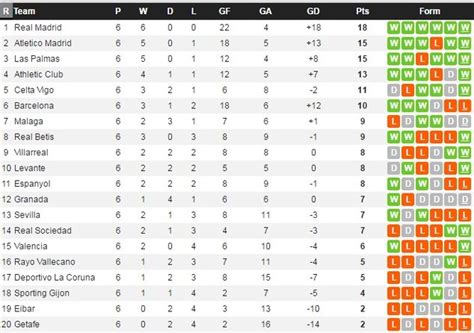 last year la liga table analyzing barcelona atleti real madrid s 6
