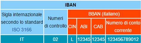 risalire alla dal codice iban come trovare i codici abi cab cin bban iban e