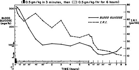 dehydration ketosis the of dehydration coma and severe hyperglycemia