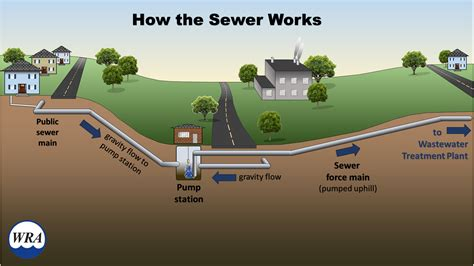 Virtual Home Design Program by How The Sewer Works Recycled Wastewater Clean Water Des