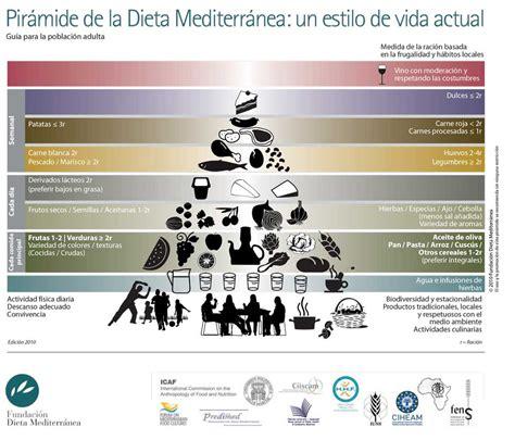 piramide alimentare dieta mediterranea pir 225 mide alimenticia de la dieta mediterr 225 nea