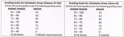 Grading Pattern In Cbse | cbse to implement uniform exam pattern for class 6 9