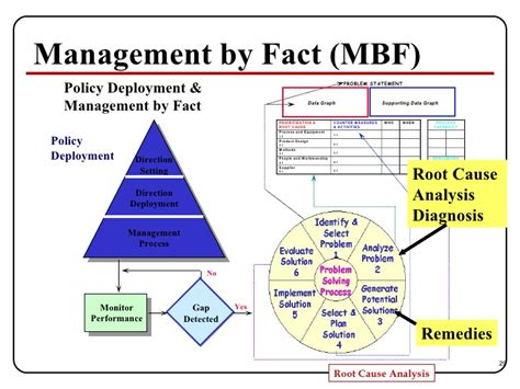 management by fact template root cause analysis presentation
